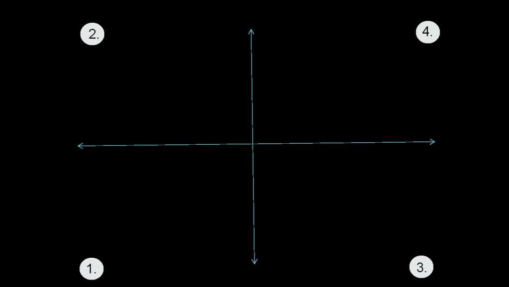 mindfulness graph